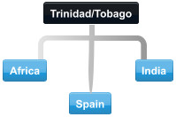 Trinidad conference call diagram with participants in India, Africa and Spain