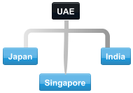 Diagram of normal collaboration between UAE trading partner countries.