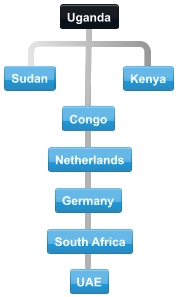 Diagram of normal conference calls between Uganda trading partner countries.