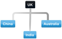 Example UK conference call participants in China, Australia and India