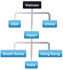 Diagram of normal collaboration between Vietnam trading partner countries.